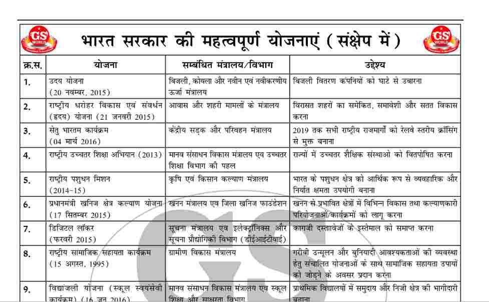 List of Indian Government Schemes PDF- केन्द्र सरकार की योजनाएं PDF (संक्षेप में)