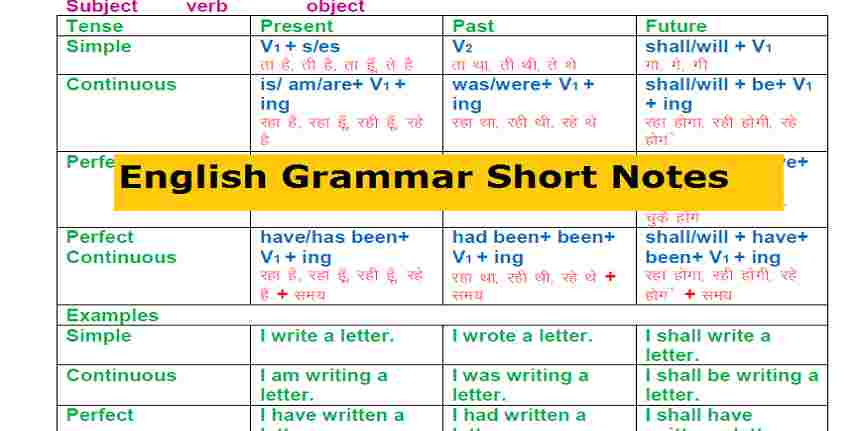 English Grammar PDF Books