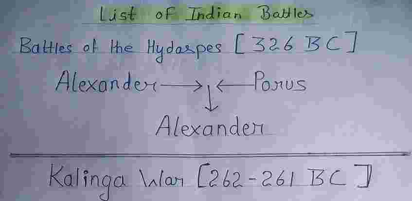 Important Battles in Indian History UPSC