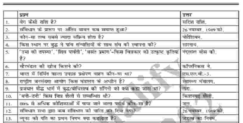 ssc-gk-questions-in-hindi